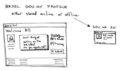 GOV.UK profile