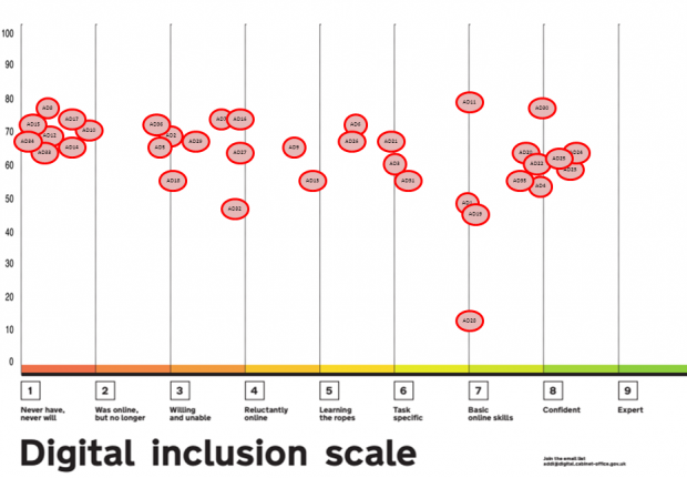Picture of users mapped on the digital inclusion scale