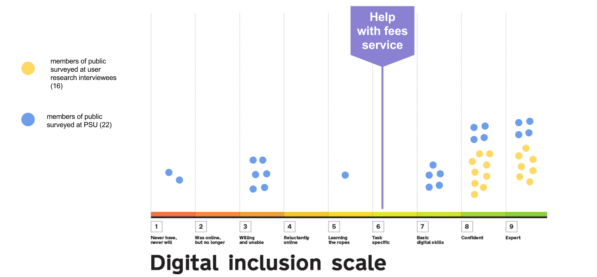User skills mapped against the Digital Inclusion scale